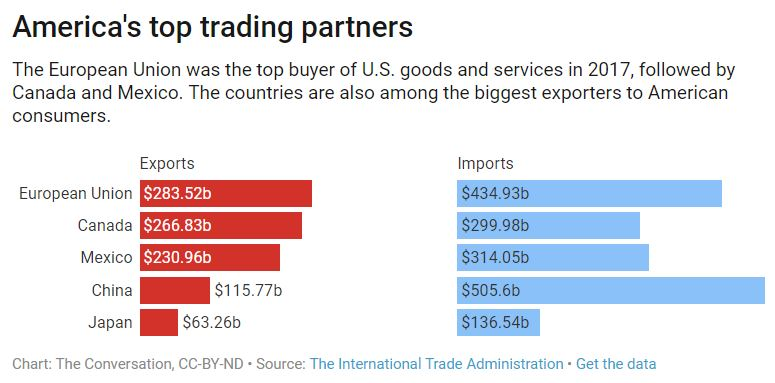 Better Answers on Trade for the U S  Economy