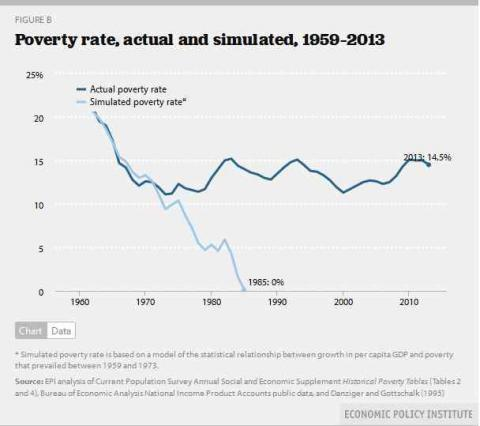 poverty vs the economy Over the past few decades, hundreds of millions of people have risen out of poverty to grow into a powerful global middle class this unprecedented rise is overwhelmingly the result of embracing greater economic freedom economic freedom enshrines personal choice, voluntary exchange, and protection.