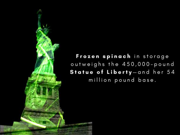 Frozen spinach in storage outweighs the Statue of Liberty