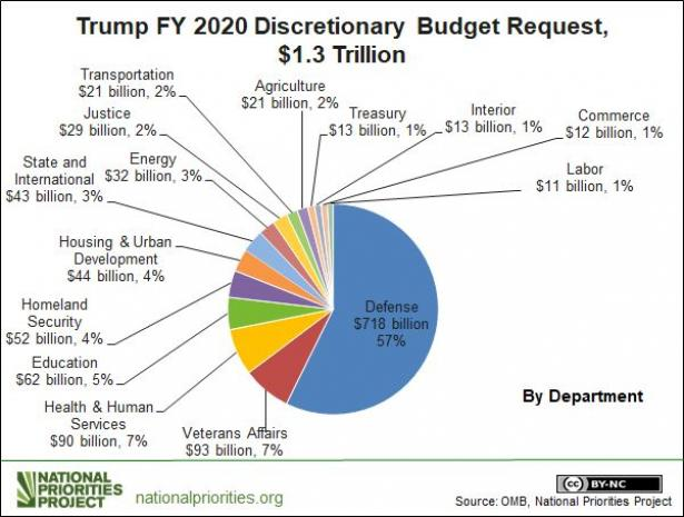 https://portside.org/sites/default/files/styles/large/public/field/image/Trump2020Budget-ic-3-17-2019.jpg