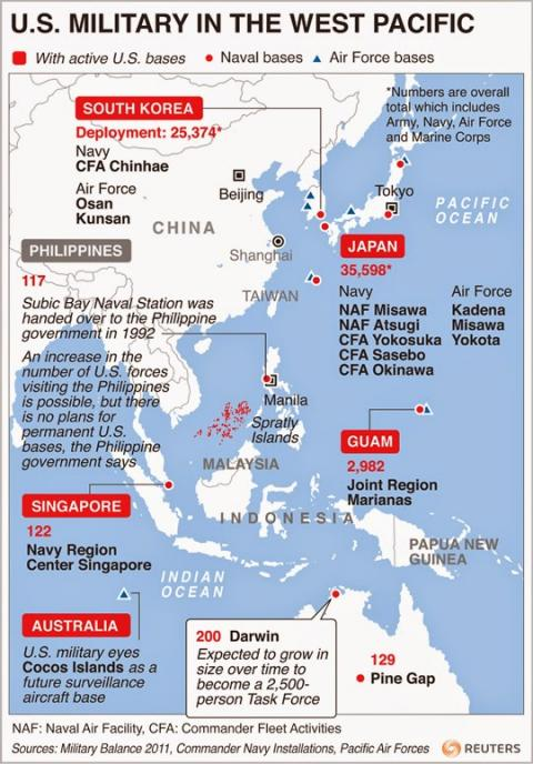 Cops of the Pacific The US Militarys Role in Asia in the Age