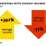 The Income Tax Turns 100 — Who Pays What? feature image