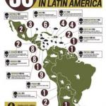 Militarization of US Policy - Central America feature image