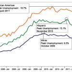 Why Unemployment Hit Black Households Hardest feature image