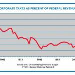 Dodging Corporate Taxes - Big Time feature image