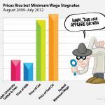 Minimum Wage and Inequality feature image