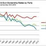 4-Decade Decline in Homes With Guns feature image
