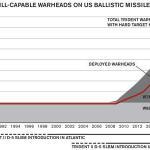 US Nuke Force Modernization is Destabilizing feature image