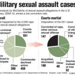#Muckreads on Rape in the Military feature image