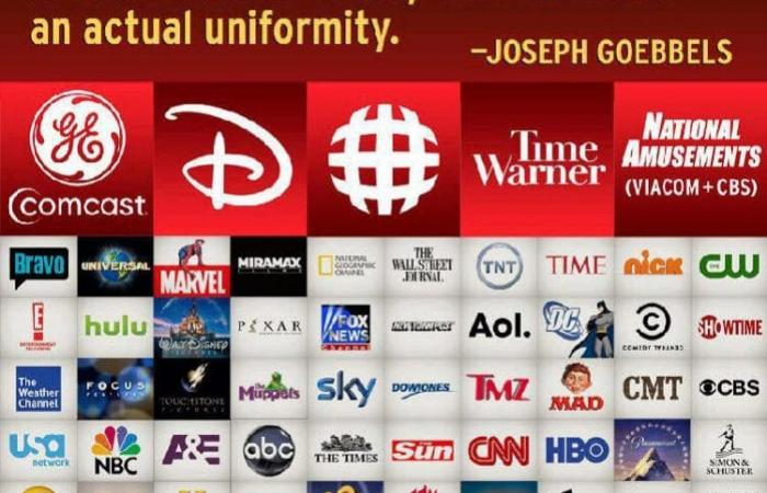 A chart showing the monopolization of the media.