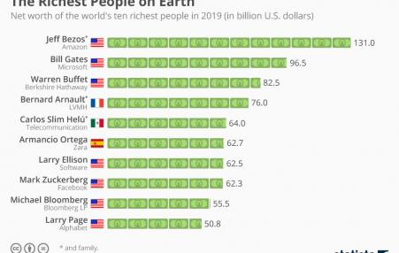 Chart of the 10 richest people on the earth.
