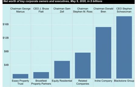 chart of corporate landlords