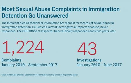 graphic showing ICE abuse reports