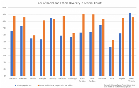graph showing lack of diversity