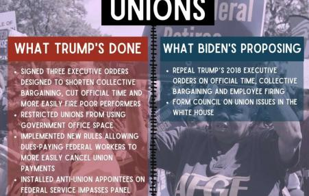 Lists side by side of what Trump did against unions and what Biden wants to do for unions